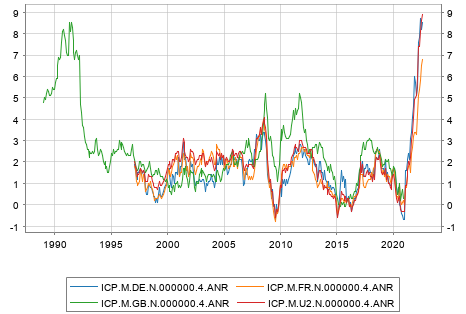 HICP/CPI for Euro Area/Germany/UK/France with date range restriction