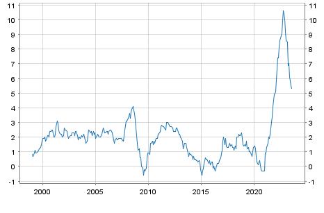 http://sdw.ecb.europa.eu/servlet/homePageChart?from=static&chart=t1.1