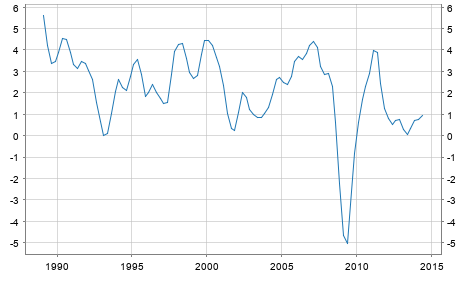 GDP Growth Rate Austria