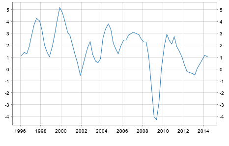GDP Growth Rate Belgium
