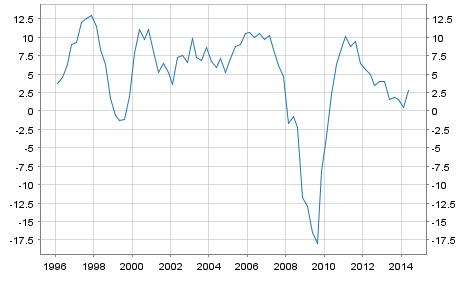 GDP Growth Rate Estonia