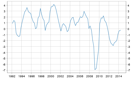 GDP Growth Rate Italy