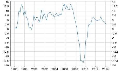 GDP Growth Rate Latvia