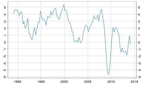 GDP Growth Rate Netherlands