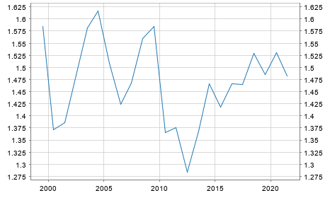 ECB Reference Exchange Rate Canadian Dollar Euro 215 Pm CET