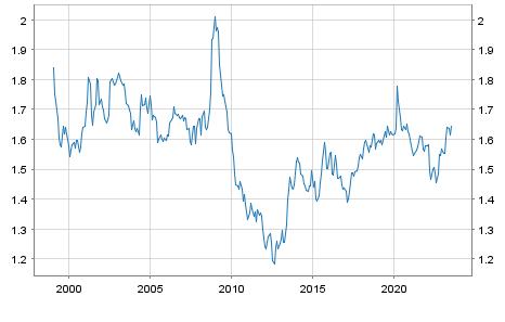 Australischer-Dollar AUD / Euro Referenzkurs EUR