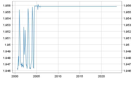 Bulgarien Lew (BGN) / Euro Referenzkurs EUR