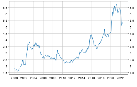ECB reference exchange rate, Brazilian real/Euro, 2:15 pm (C.E.T.) - Quick View - ECB ...
