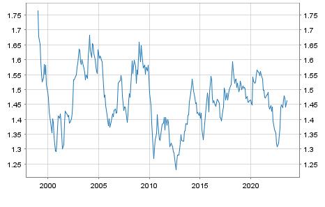 Kanadischer Dollar / Euro Referenzkurs EUR