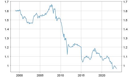 Schweizer Franken (CHF) / Euro Referenzkurs EUR