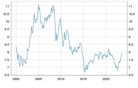 Chinesischer Yuan / Euro Referenzkurs EUR