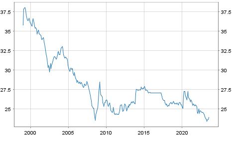Tschechische Krone (CZK) / Euro Referenzkurs EUR