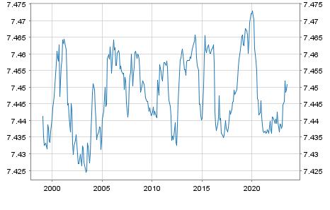 Dänische Krone / Euro Referenzkurs EUR