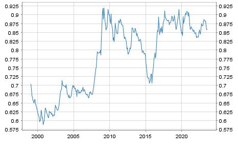 Britisches Pfund / Euro Referenzkurs EUR
