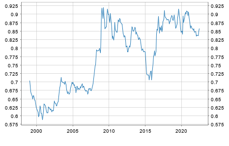 Exchange Rate Uk Pound Sterling Euro