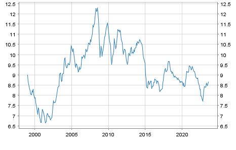 Hongkong Dollar (HKD) / Euro Referenzkurs EUR