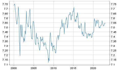 Kroatien Währung: Kuna / Euro Referenzkurs EUR