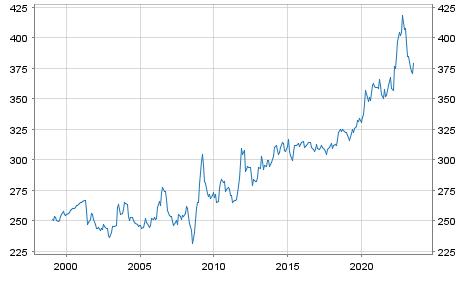 Ungarischer Forint (HUF) / Euro Referenzkurs EUR
