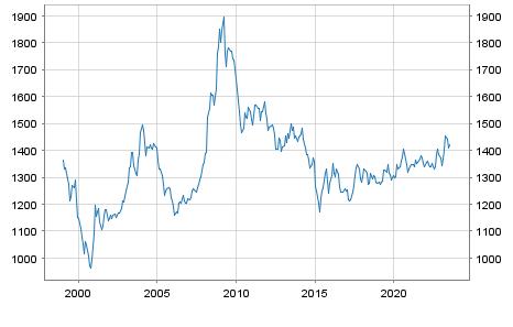 Korea Won (KRW) / Euro Reference Rate EUR