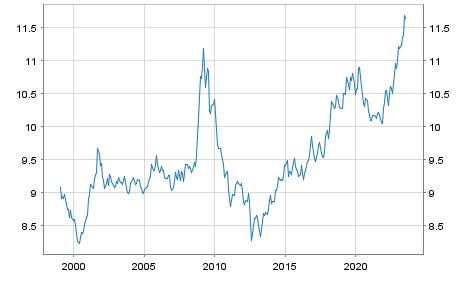 Schwedische Krone (SEK) / Euro Referenzkurs EUR