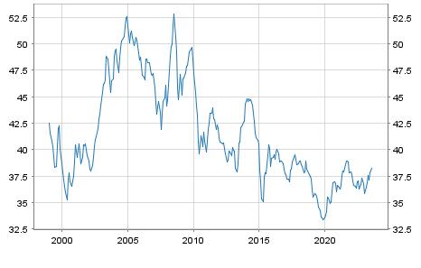 Thailand Baht (THB) / Euro Referenzkurs EUR
