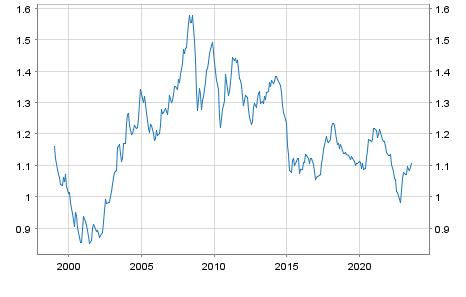 Monatskurse US Dollar USD / Euro Referenzkurs EUR