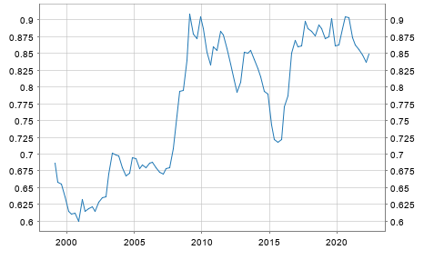 ECB reference exchange rate, UK pound sterling/Euro, 2:15