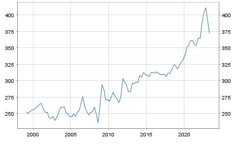 wyprzedaż fantastyczne oszczędności dobra jakość ECB reference exchange rate, Hungarian forint/Euro, 2:15 pm ...