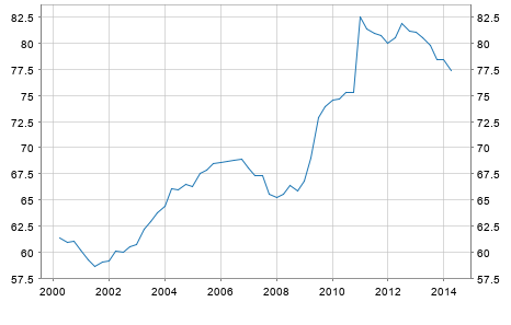 Debt Germany in % of GDP