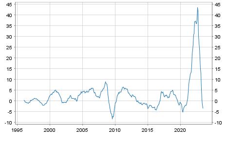 Producer prices Eurozone