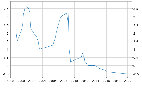 Leitzins EZB Einlagesatz