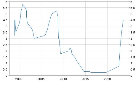 Leitzins EZB Spitzenrefinanzierungsfazilität