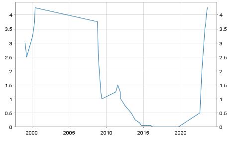 Leitzins EZB Hauptrefinanzierungssatz