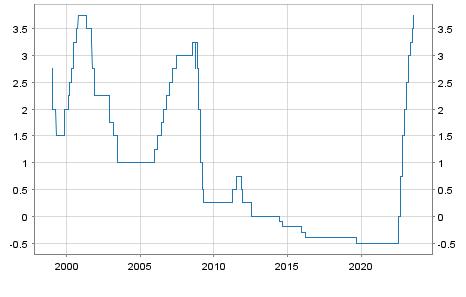 Leitzins EZB Einlagesatz | ECB Deposit facility