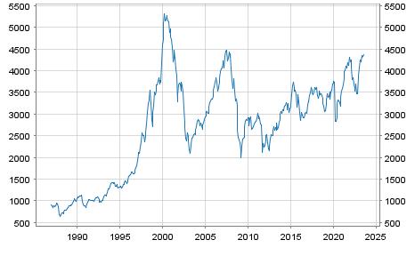 Eurostoxx 50 Chart