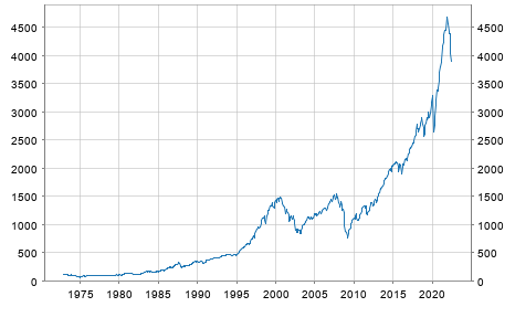 S&P 500 Monatsendstände
