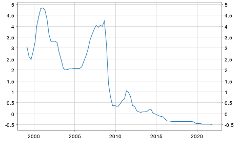 Euro area (changing composition) - Money Market - Eonia rate