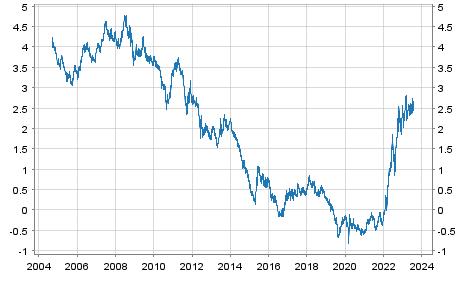 Renditen 10 jähriger Staatsanleihen der Eurozone