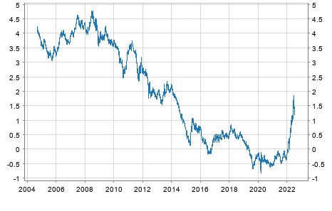 Renditen 10 jähriger Staatsanleihen