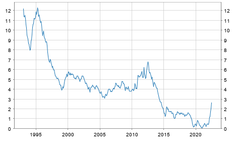 ecb interest rate 2004: