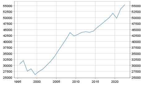 GDP Bulgaria in Millionen Euro