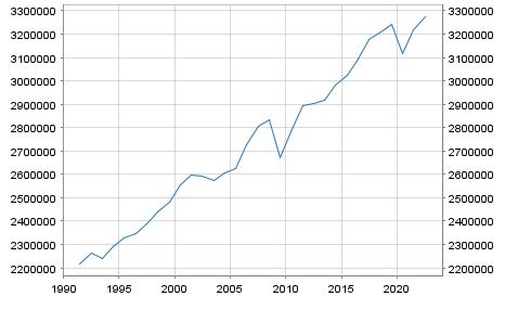 GDP Germany in Millionen Euro