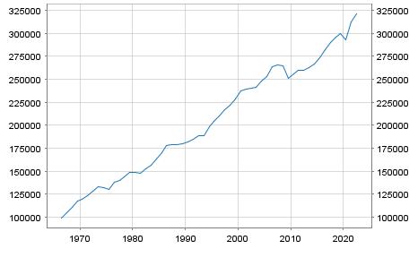 GDP Denmark in Millionen Euro