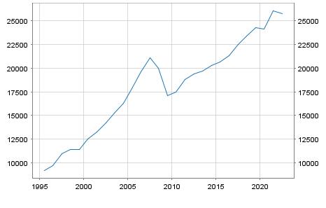 GDP Estonia in Millionen Euro