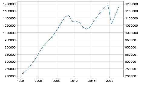 GDP Spain in Millionen Euro
