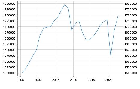 GDP Italy in Millionen Euro
