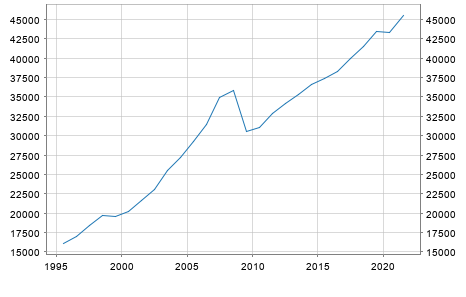 GDP Lithuania in Millionen Euro