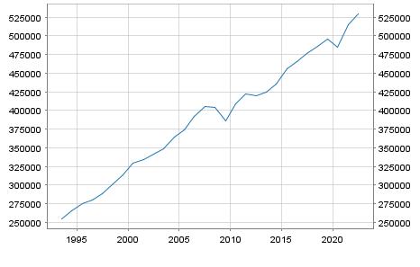 GDP Sweden in Millionen Euro