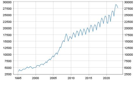 GDP Growth Rate Slovakia