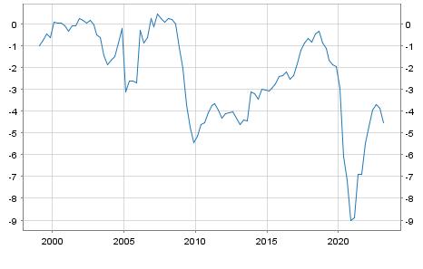 Debt or surplus Austria in Mio. Euro